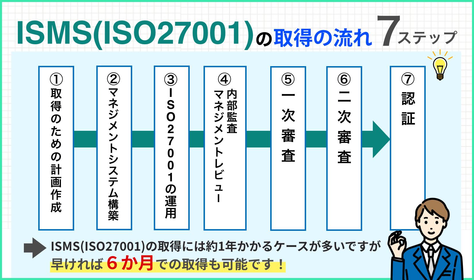ISMS(ISO27001)取得の流れとスケジュール:7ステップ