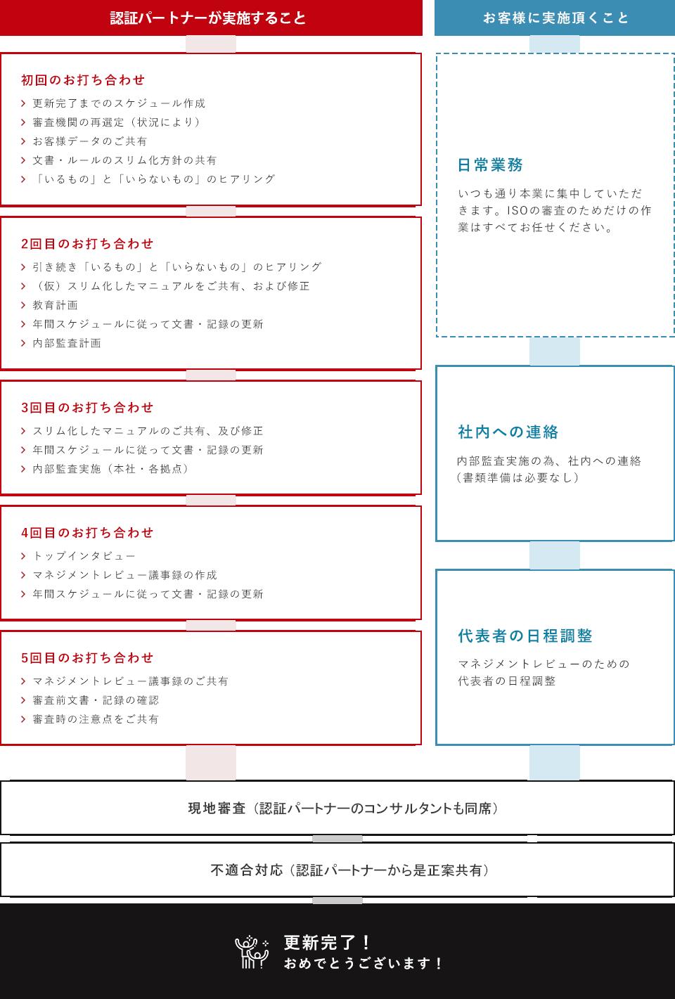 ISO9001運用・更新コンサルティングの流れ