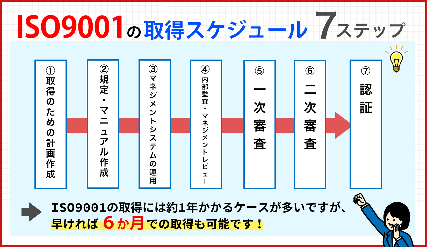 ISO9001取得スケジュール│7ステップ