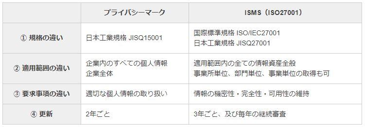 プライバシーマーク・ISMS(ISO27001)比較表