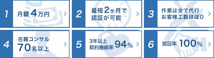 理由1:月額4万円 理由2:最短2ヵ月で認証が可能 理由3:作業は全て代行、お客様工数ほぼ0 理由4:在籍コンサル80名以上 理由5:3年以上契約継続率94% 理由6:認証率100%