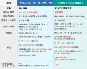プライバシーマークとISMSの比較表